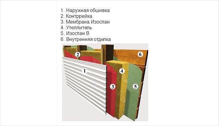 Пароизоляция для стен деревянного дома: типы пленок и применение