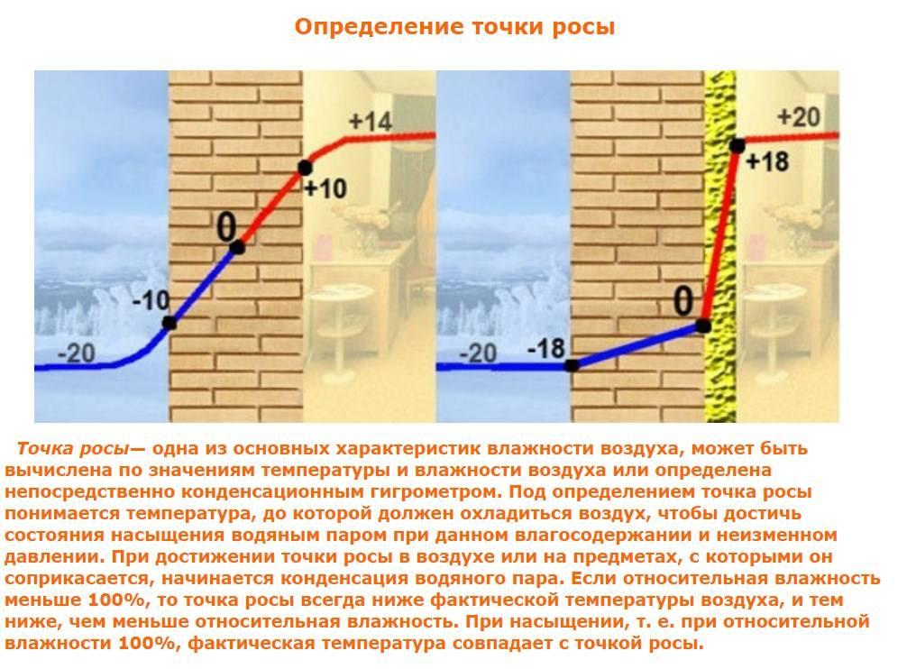 Расчет точки росы на стене