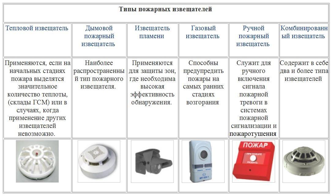 Тепловые датчики пожарной сигнализации: крепление на стенах и подключение