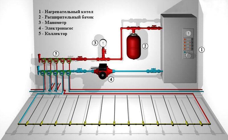 Электрокотел для теплого водяного пола: схема и обвязка