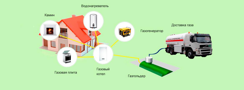 Зимний и летний газ: основные отличия топлива, какой газ лучше для газгольдера?