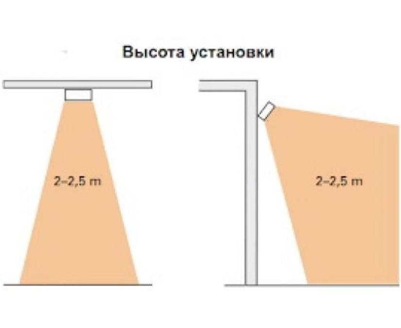 Инфракрасные обогреватели для гаража