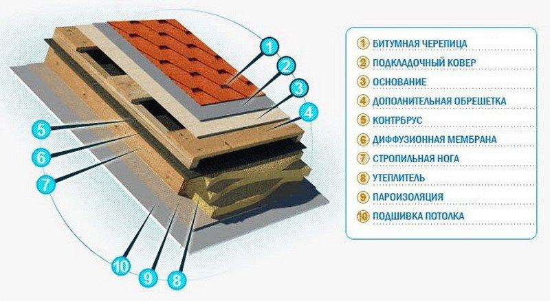 Подготовка крыши под мягкую кровлю — фото и видео инструкция