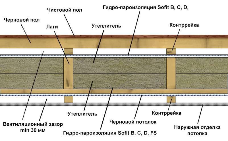 Утепление чердачного перекрытия по деревянным балкам: лучшие способы