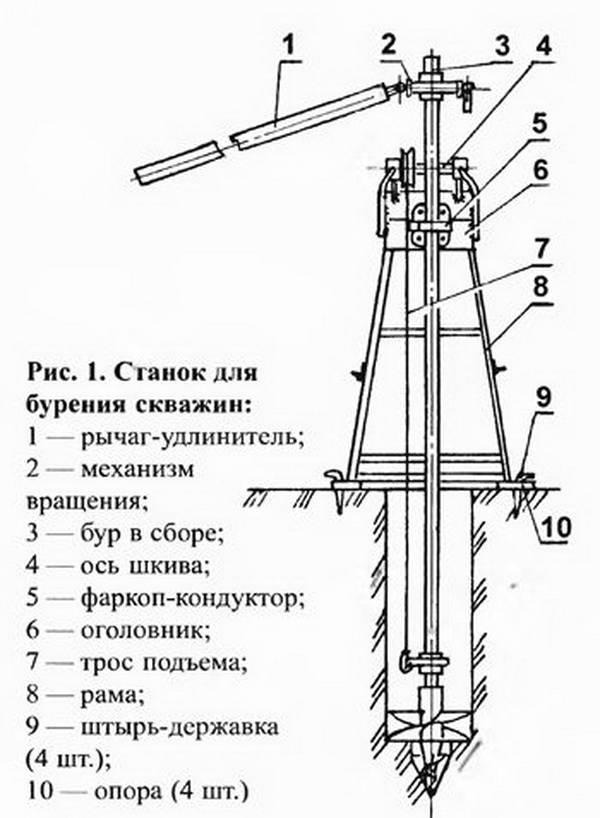 Схема и принцип работы скважины на воду