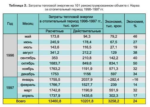 Когда начнётся отопительный сезон в 2020 году: когда включат отопление в регионах россии, подробности и нюансы отопительного сезона этого года