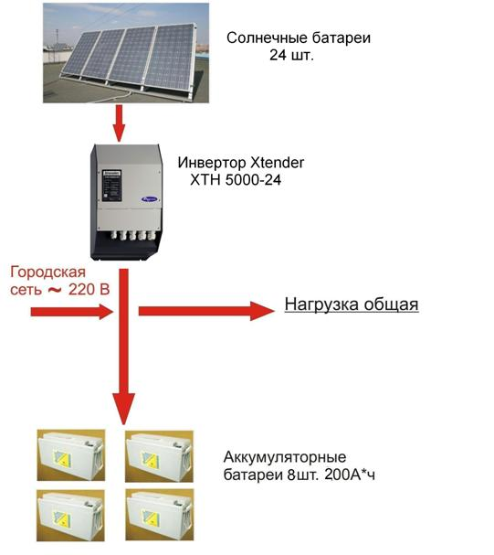 Гибридный инвертор для солнечных батарей: виды, обзор лучших моделей + особенности подключения