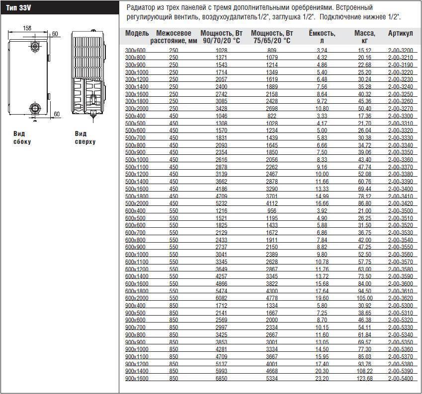 Радиаторы керми: стальные и панельные батареи и их технические характеристики