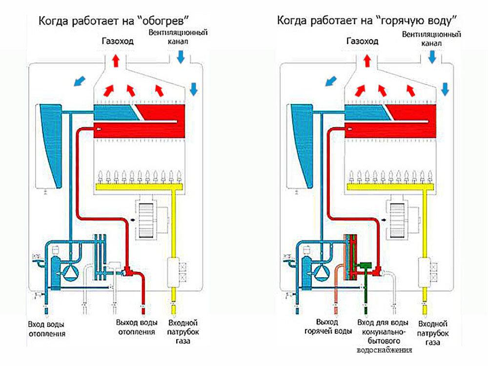 Установка напольного газового котла - как подключить котел правильно