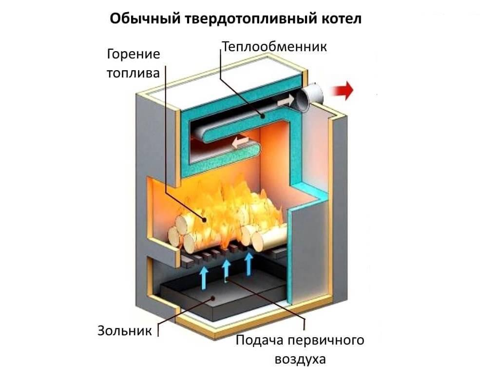 Виды топлива для котельных. чем выгоднее топить дом?