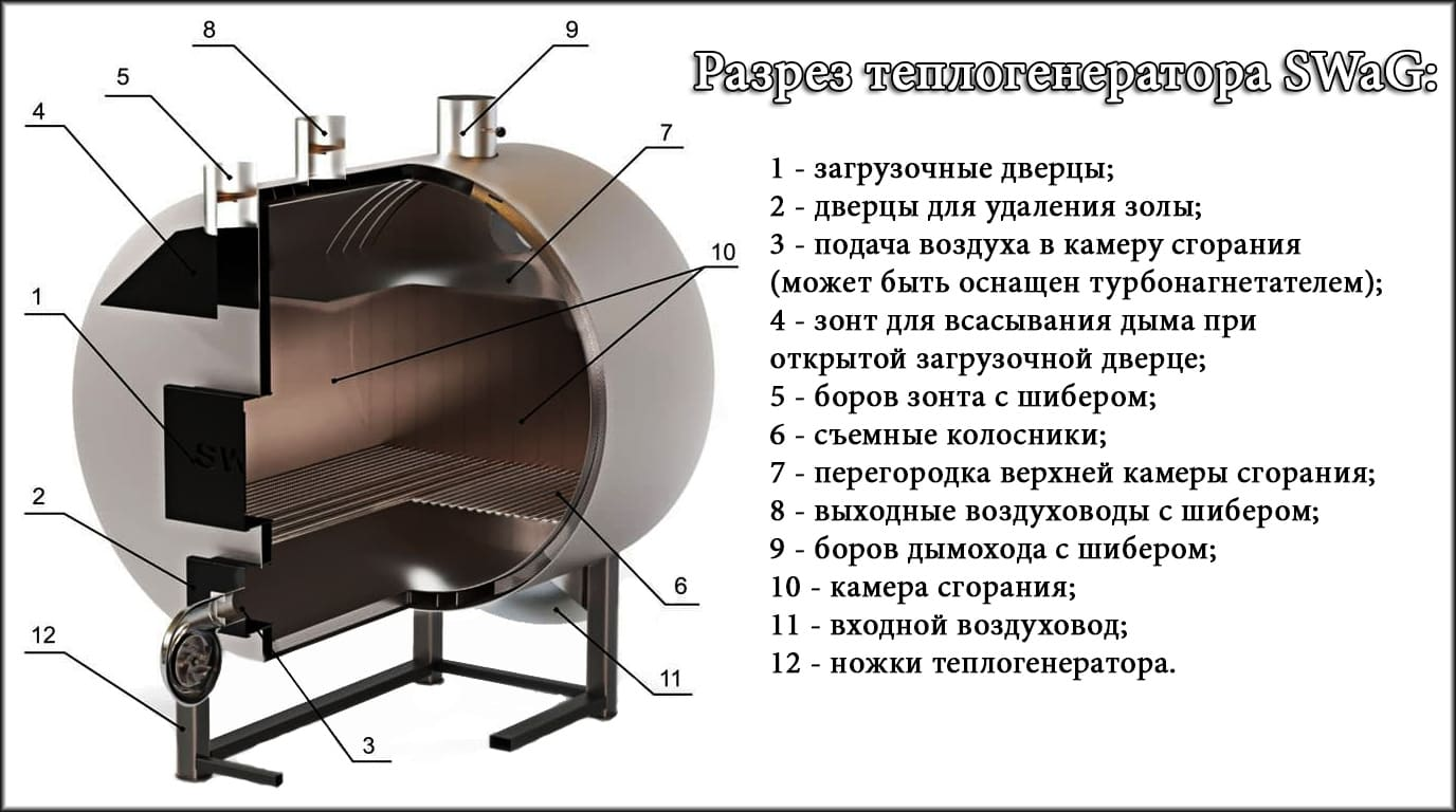Вихревой теплогенератор: подробные схемы и принцип работы