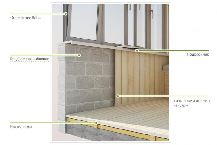 Внутреннее утепление стен лоджии: какой материал надежнее