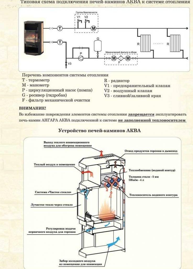 Печное отопление с водяным контуром: устройство