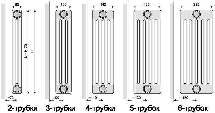 Чем отличаются алюминиевые радиаторы отопления от биметаллических и какой радиатор выбрать?