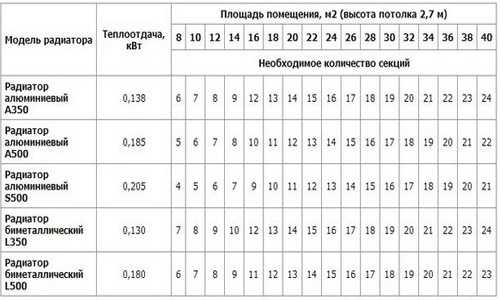 Расчет радиаторов отопления по площади, по объему – калькулятор