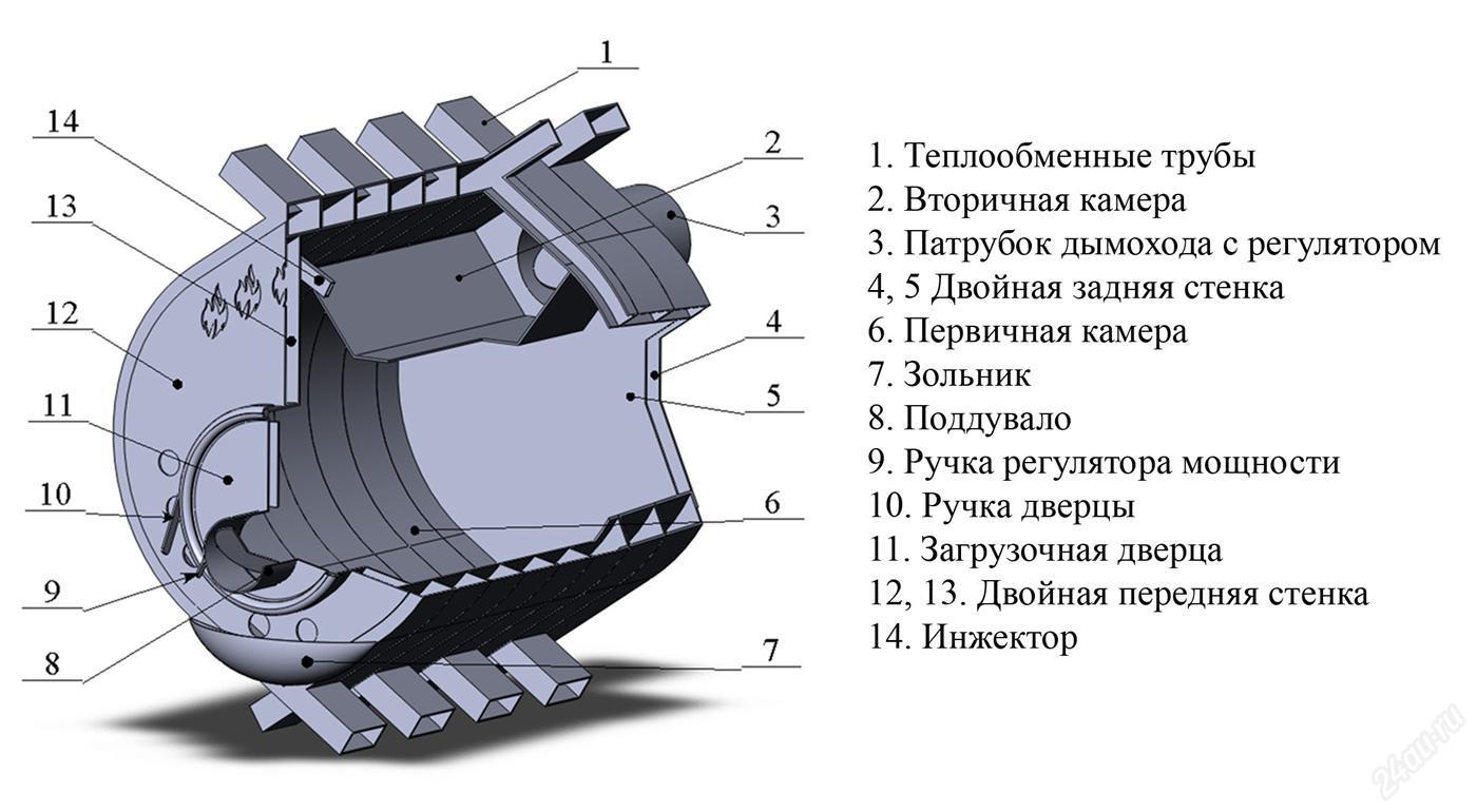 Печь булерьян (бренеран): устройство и принцип работы