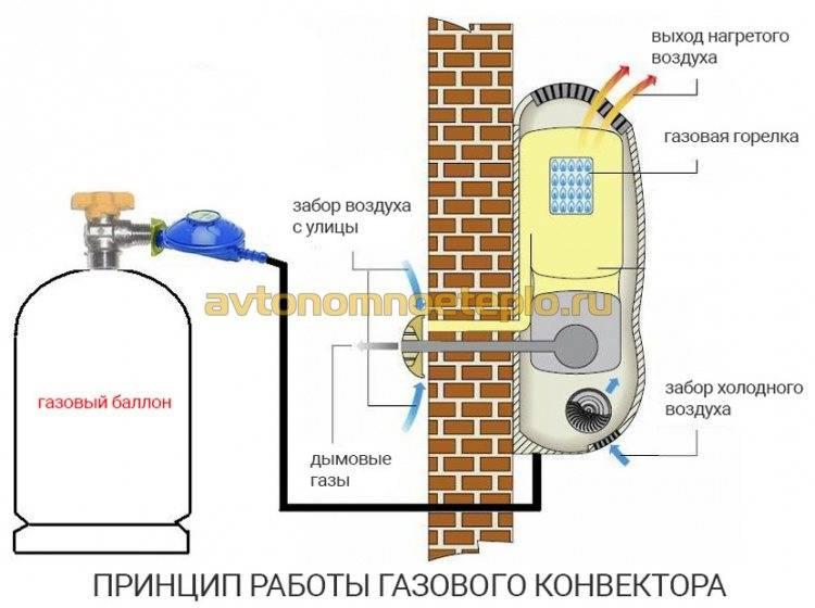 Газовый конвектор на баллонном газе: цены, характеристики и особенности выбора