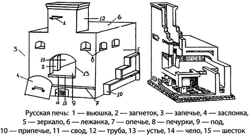 Виды и устройство русской печи