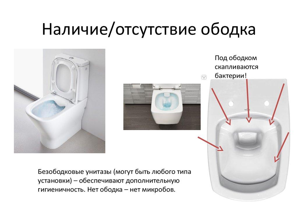 Гигиеничные унитазы без обода: все за и против, отзывы владельцев