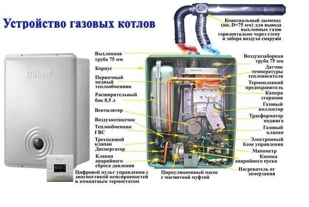 Какова же их настоящая сущность? схемы газовых котлов отопления