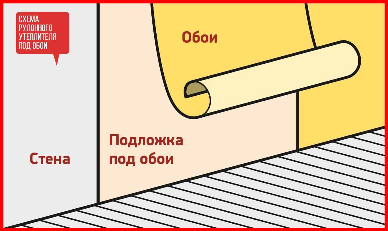 Как клеить стеклообои: подготовка, поклейка, покараска