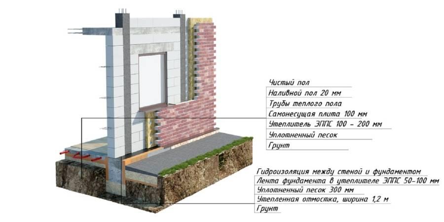 Технология строительства утепленного финского фундамента