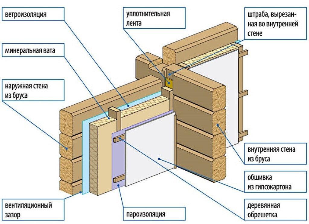 Как можно утеплить деревянный дом снаружи правильно по технологии