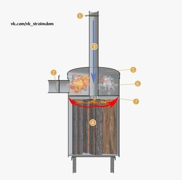 Пиролизная печь своими руками: чертежи и принцип работы