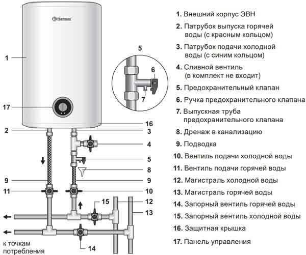 Выбор электрических водонагревателей thermex: инструкция по эксплуатации устройства