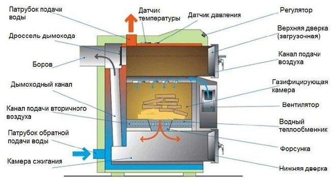 Принцип работы твердотопливных пиролизных котлов