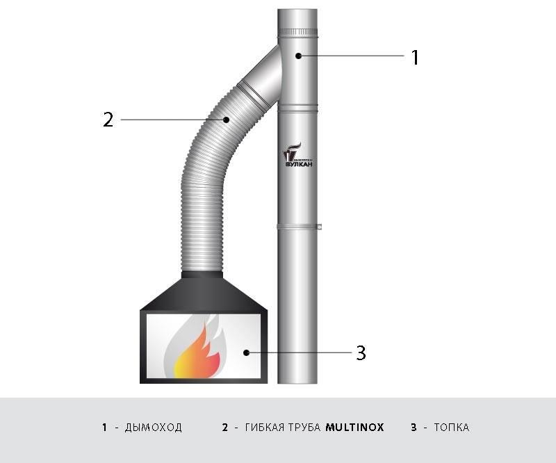 Стоит ли объединять две печи в один дымоход правила и нюансы строительства