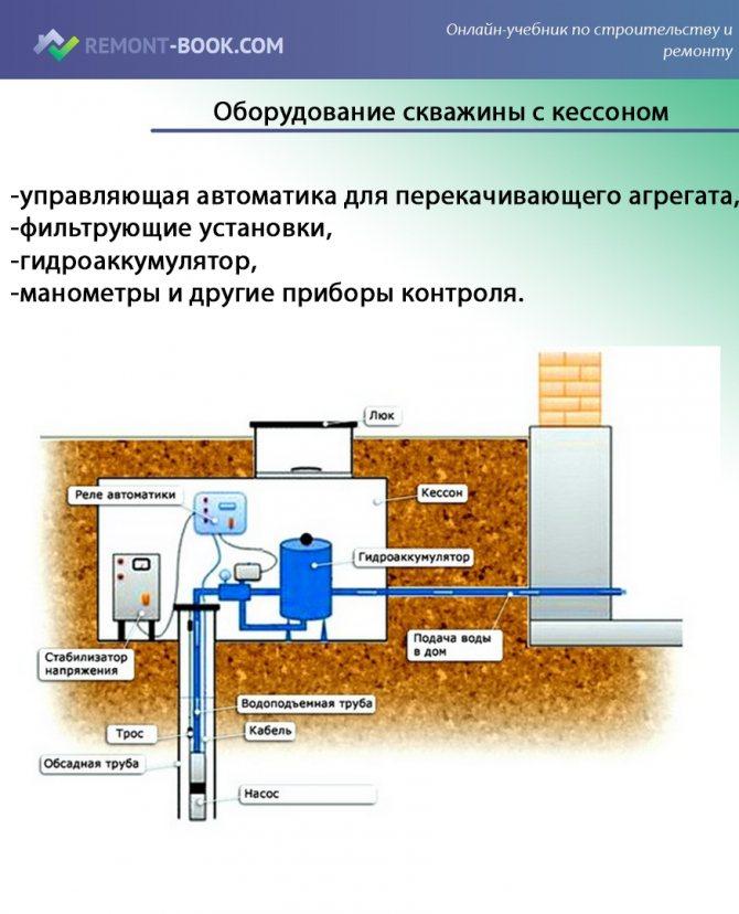 Обустройство скважины на воду с кессоном и адаптером своими руками на дачном участке
