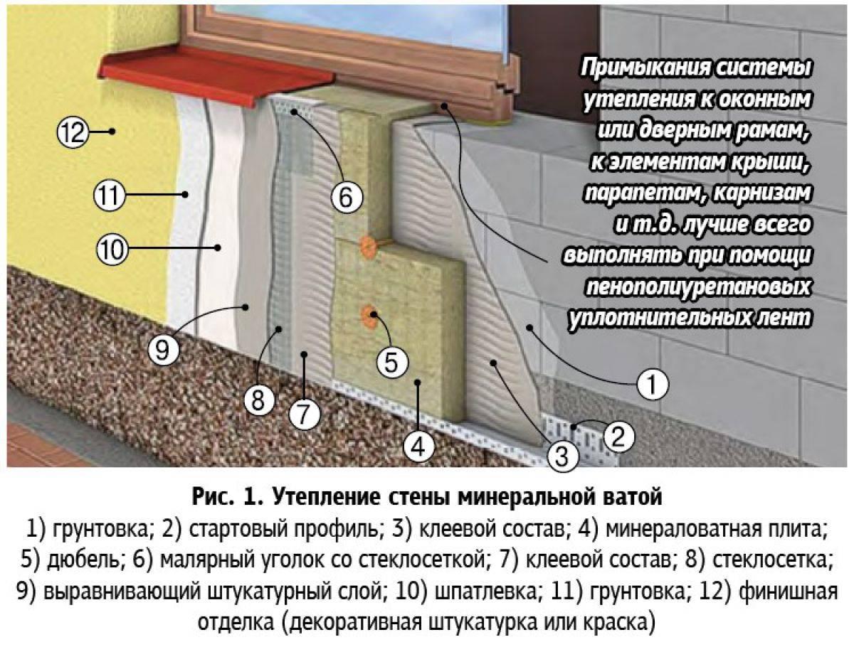 Технология проведения монтажа при утепление дома пенопластом