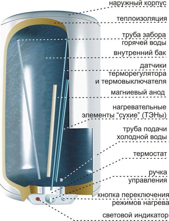 Ремонт бойлера своими руками (водонагревателя) - проточного, накопительного, видео и пошаговые инструкции