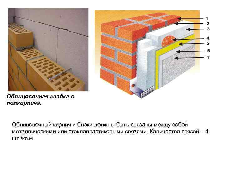Как утеплить стену в полкирпича