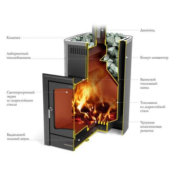 Печи вулкан: для бани и отопления, обзор, отзывы, особенности, установка
