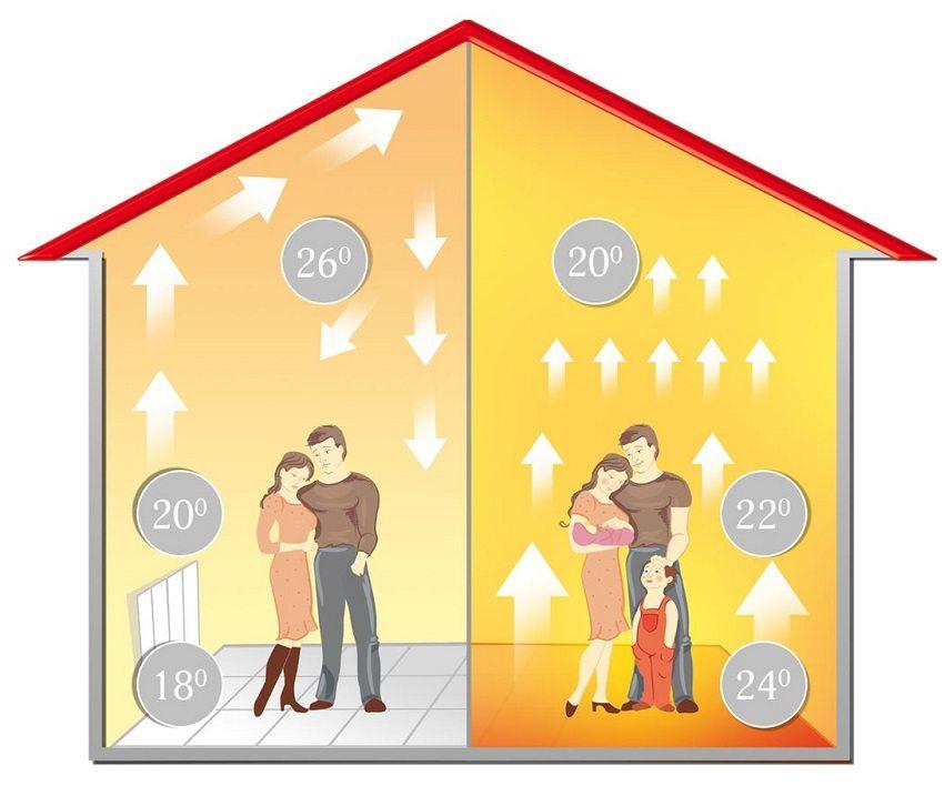 Виды теплых полов в квартиру и их преимущества