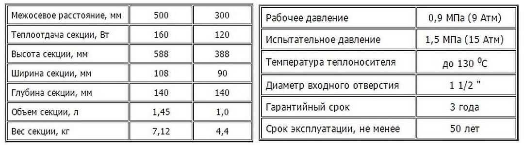Каков вес 1 секции чугунного радиатора?
