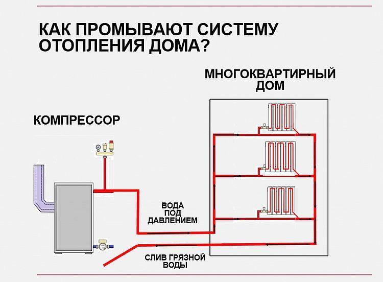 Промывка системы отопления частного дома и квартиры, акты и образцы