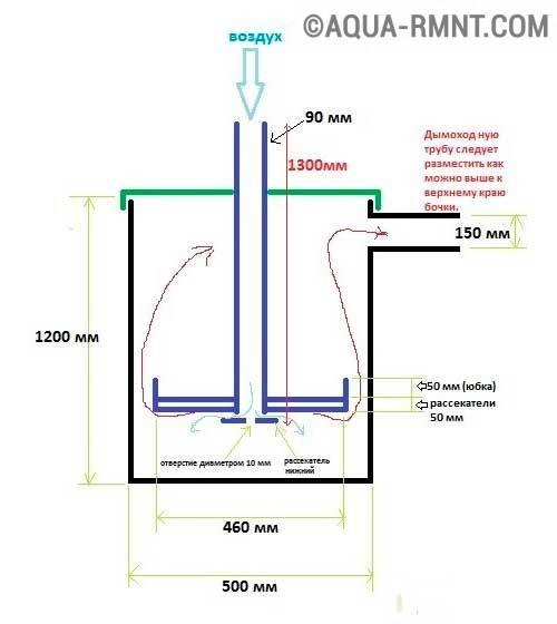 Печь бубафоня  - схема конструкции и изготовление своими руками