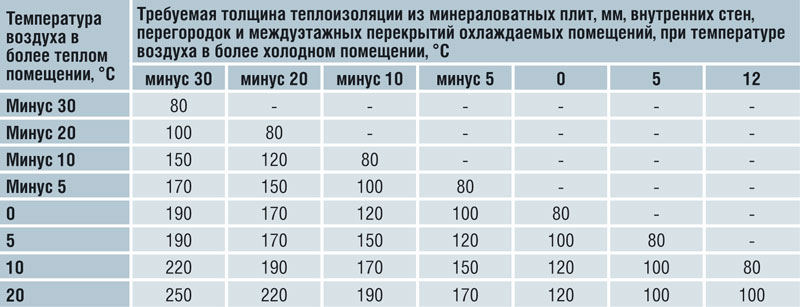 Утеплитель минплита размеры, вес, характеристики и стоимость. как выбрать для дома