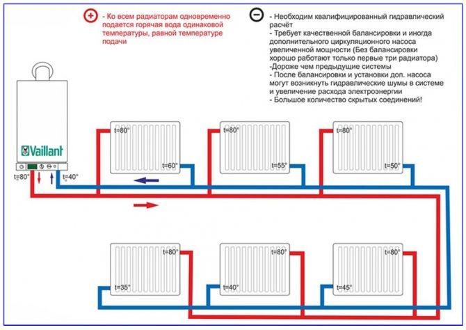 Плюсы и минусы ленинградской системы отопления