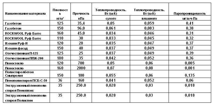 Сравнение экструдированного пенополистирола и пенопласта