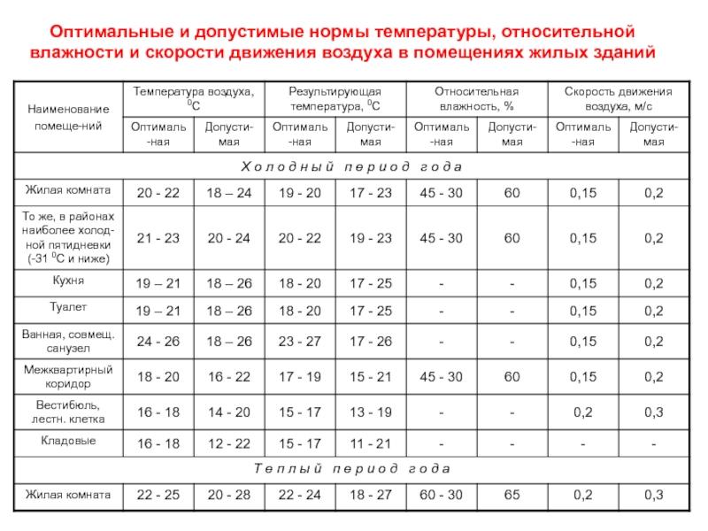 Норма температуры в квартире в отопительный сезон 2020 году