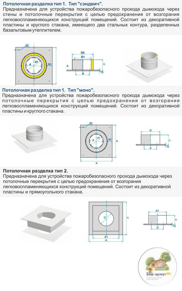Как правильно провести трубу в бане через потолок и крышу