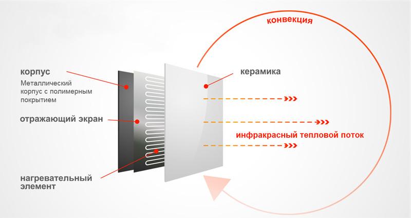 Опыт эксплуатации систем инфракрасного отопления | дом идей