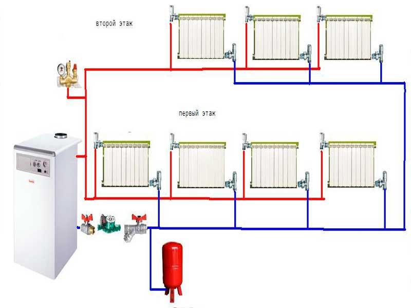 Экономное отопление частного дома: выбор самой экономичной системы отопления