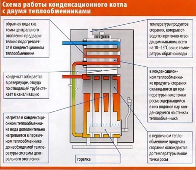 Почему газовый котел закипает, перегревается