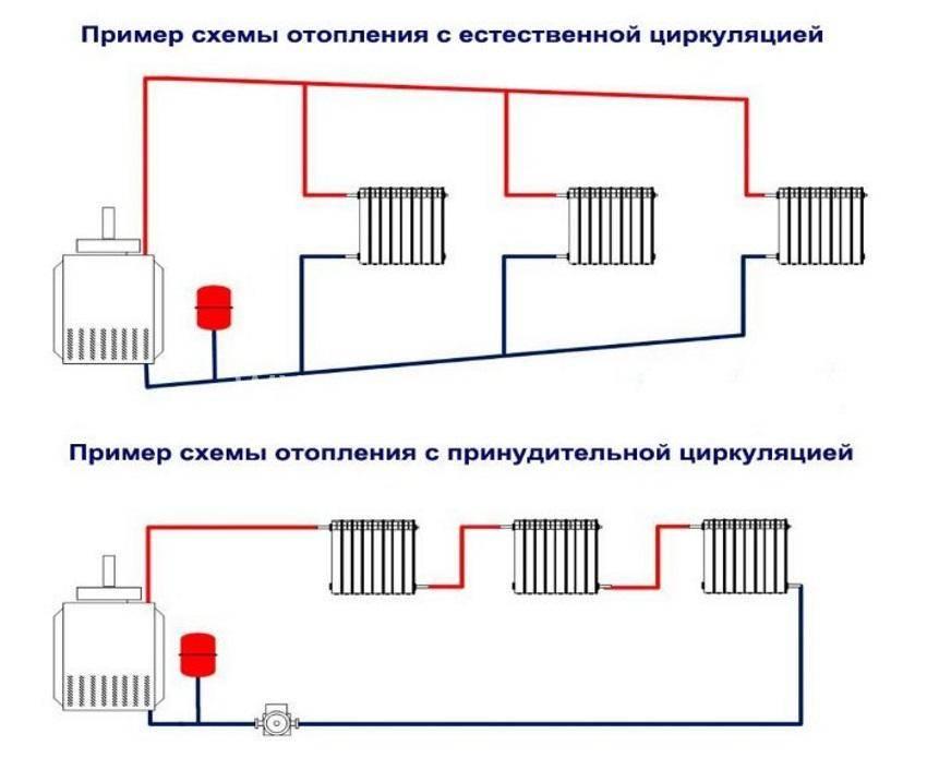 Как рассчитывается отопление в квартире по площади, примеры