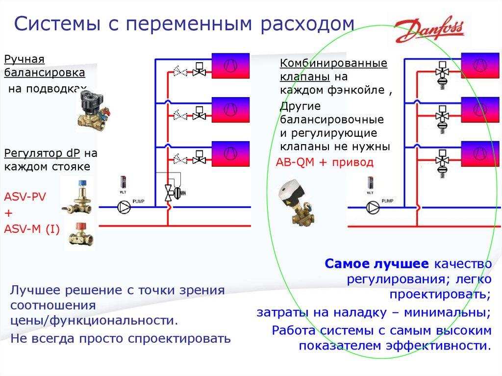 Работа балансировочного клапана | балансировка отопления | блог инженера теплоэнергетика